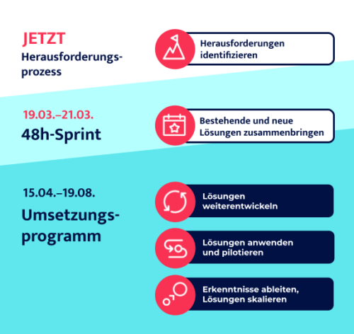 SHARED2021_02_17_UpdateDeutschland_-Grafik-Prozess-3_4